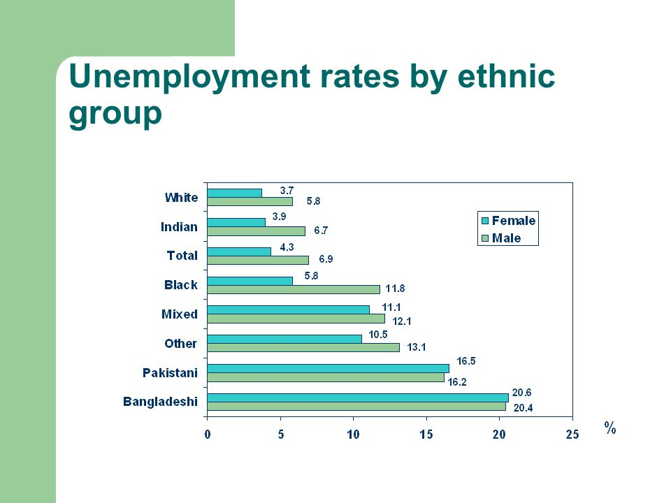 Unemployment rates by ethnic group