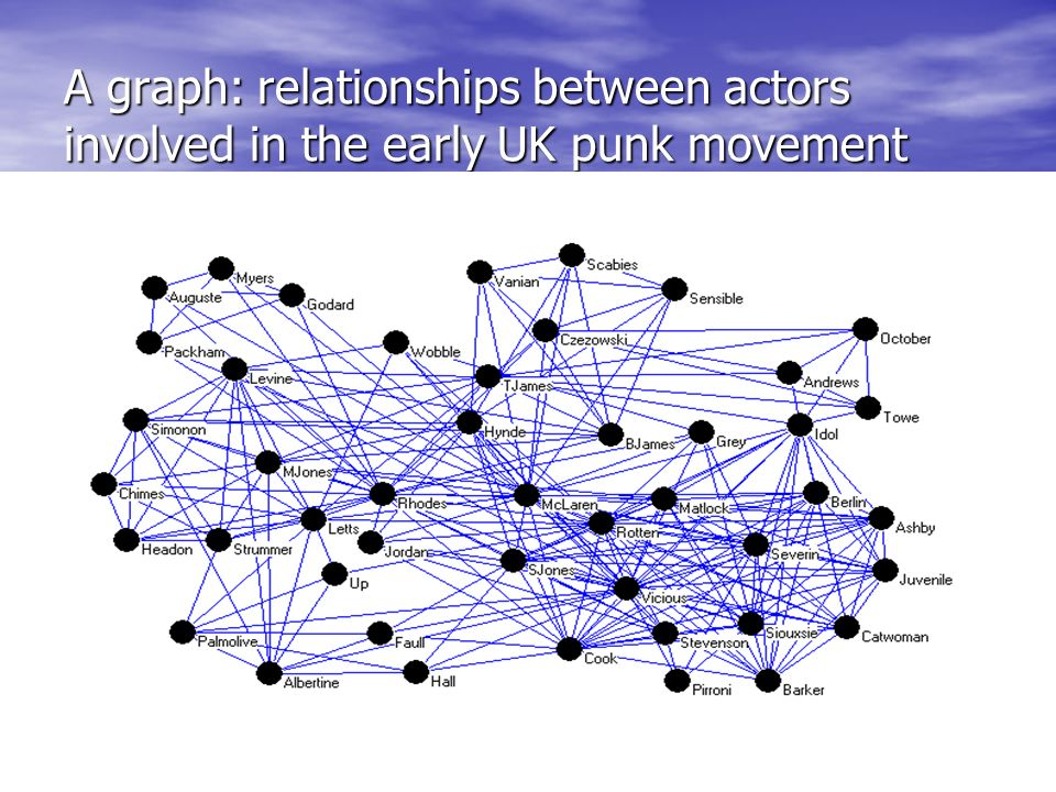 A graph: relationships between actors involved in the early UK punk movement