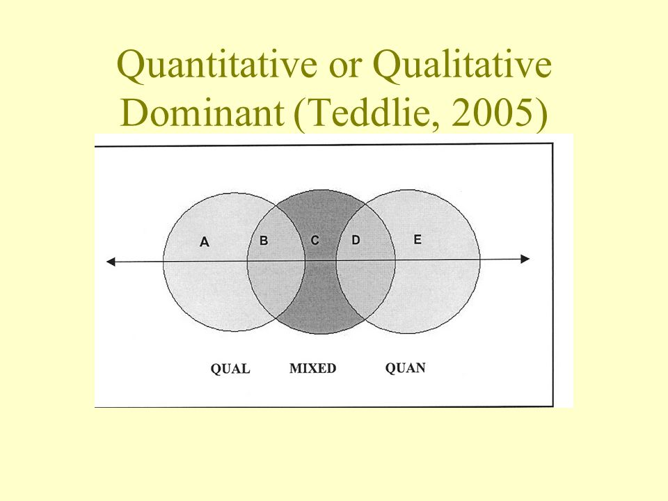Quantitative or Qualitative Dominant (Teddlie, 2005)