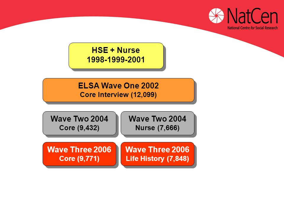 ELSA Wave One 2002 Core Interview (12,099) ELSA Wave One 2002 Core Interview (12,099) Wave Two 2004 Core (9,432) Wave Two 2004 Core (9,432) HSE + Nurse HSE + Nurse Wave Two 2004 Nurse (7,666) Wave Two 2004 Nurse (7,666) Wave Three 2006 Core (9,771) Wave Three 2006 Core (9,771) Wave Three 2006 Life History (7,848) Wave Three 2006 Life History (7,848)