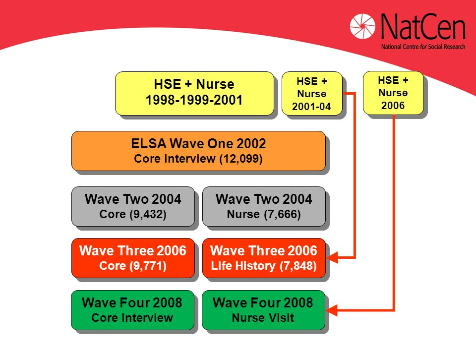 ELSA Wave One 2002 Core Interview (12,099) ELSA Wave One 2002 Core Interview (12,099) HSE + Nurse HSE + Nurse HSE + Nurse HSE + Nurse Wave Two 2004 Core (9,432) Wave Two 2004 Core (9,432) Wave Two 2004 Nurse (7,666) Wave Two 2004 Nurse (7,666) Wave Three 2006 Core (9,771) Wave Three 2006 Core (9,771) Wave Three 2006 Life History (7,848) Wave Three 2006 Life History (7,848) HSE + Nurse 2006 HSE + Nurse 2006 Wave Four 2008 Core Interview Wave Four 2008 Core Interview Wave Four 2008 Nurse Visit Wave Four 2008 Nurse Visit