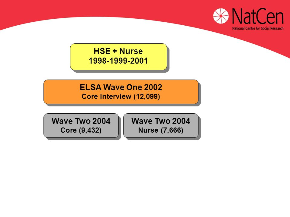 ELSA Wave One 2002 Core Interview (12,099) ELSA Wave One 2002 Core Interview (12,099) Wave Two 2004 Core (9,432) Wave Two 2004 Core (9,432) HSE + Nurse HSE + Nurse Wave Two 2004 Nurse (7,666) Wave Two 2004 Nurse (7,666)