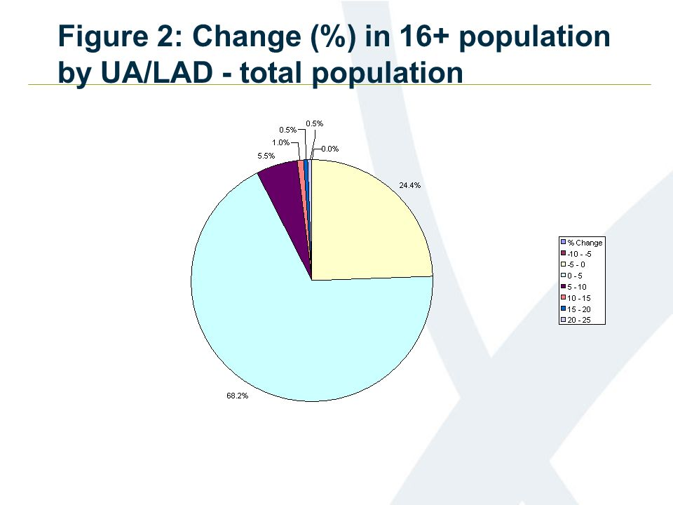 Figure 2: Change (%) in 16+ population by UA/LAD - total population