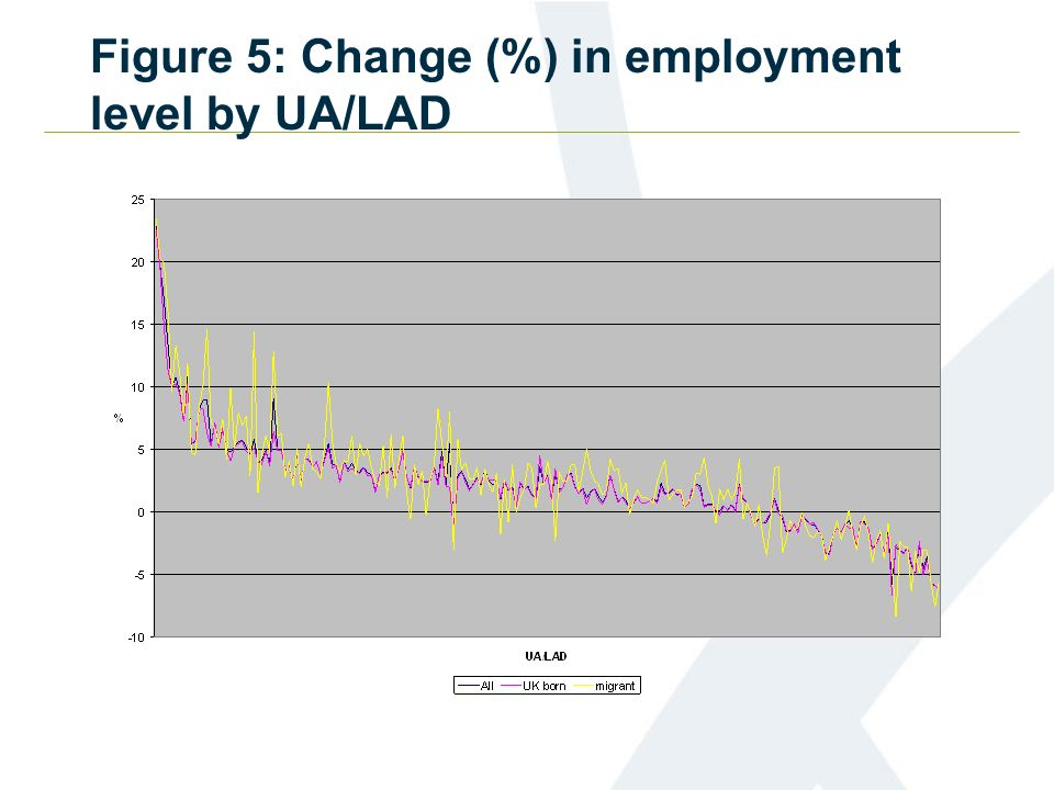 Figure 5: Change (%) in employment level by UA/LAD