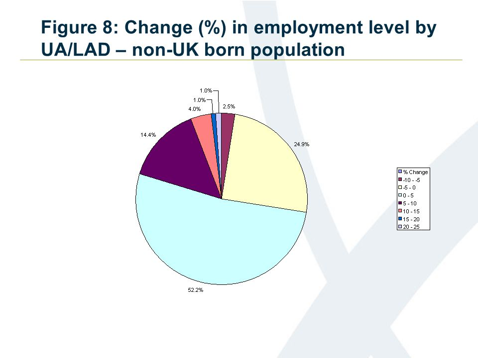 Figure 8: Change (%) in employment level by UA/LAD – non-UK born population