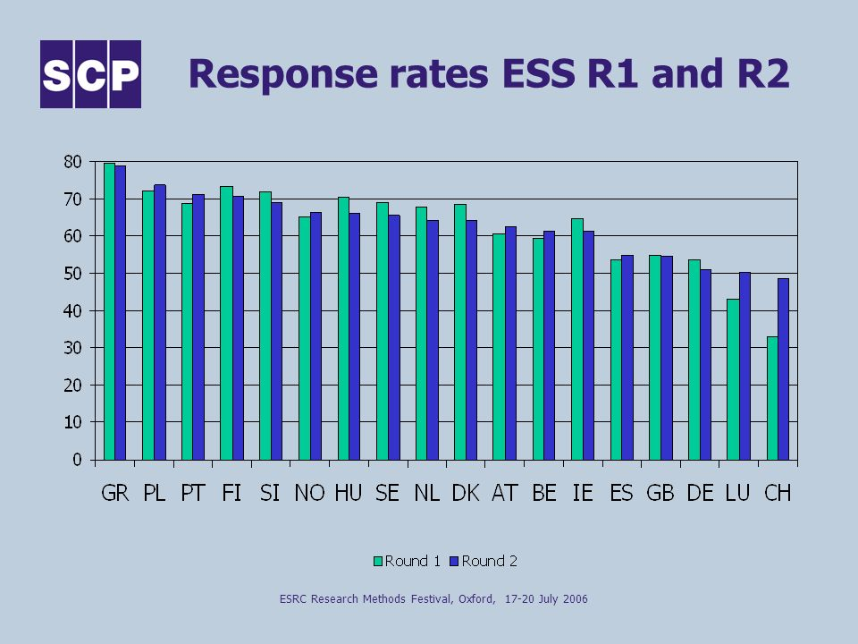 ESRC Research Methods Festival, Oxford, 17-20 July 2006 Response rates ESS R1 and R2