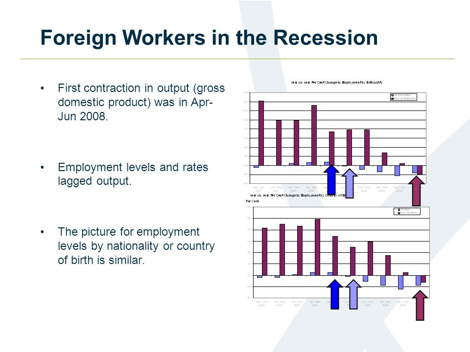 Foreign Workers in the Recession First contraction in output (gross domestic product) was in Apr- Jun 2008.