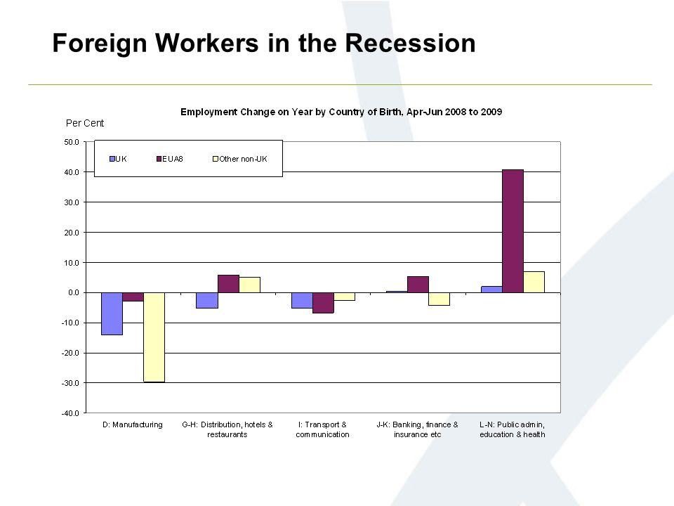 Foreign Workers in the Recession
