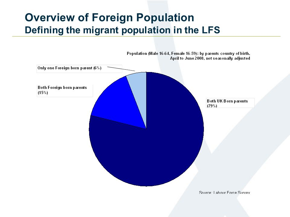Overview of Foreign Population Defining the migrant population in the LFS