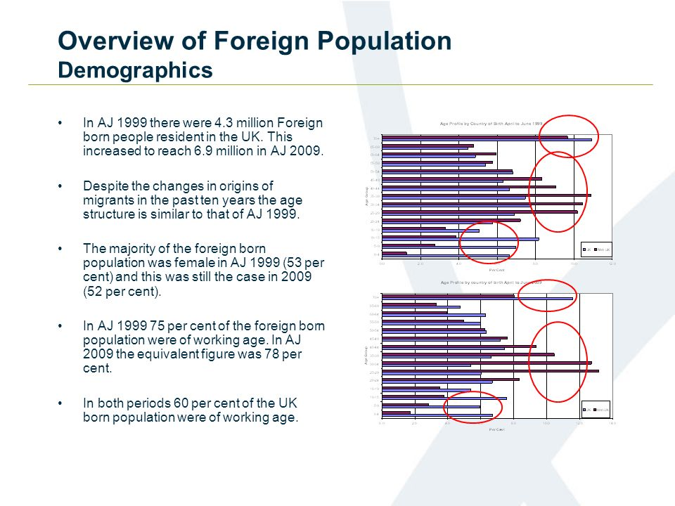 Overview of Foreign Population Demographics In AJ 1999 there were 4.3 million Foreign born people resident in the UK.
