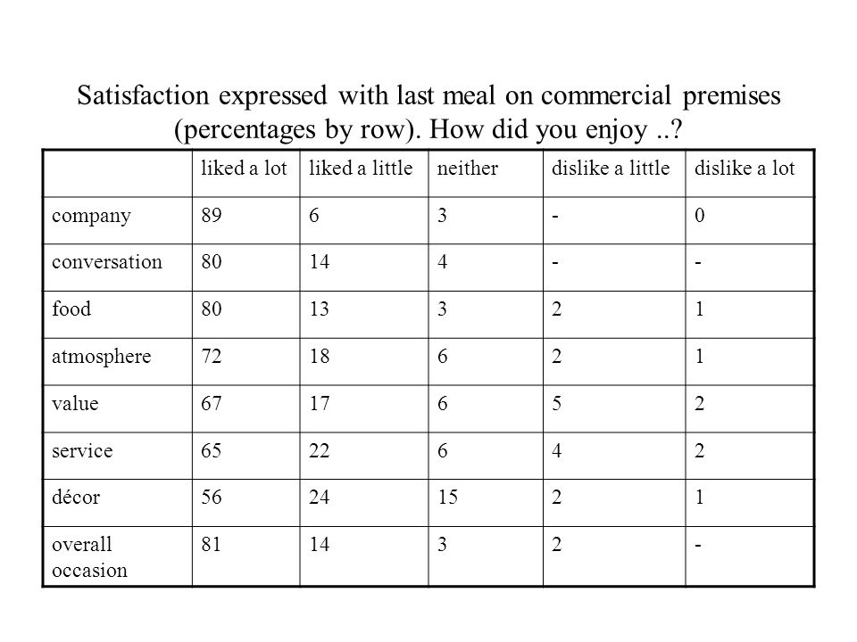 Satisfaction expressed with last meal on commercial premises (percentages by row).