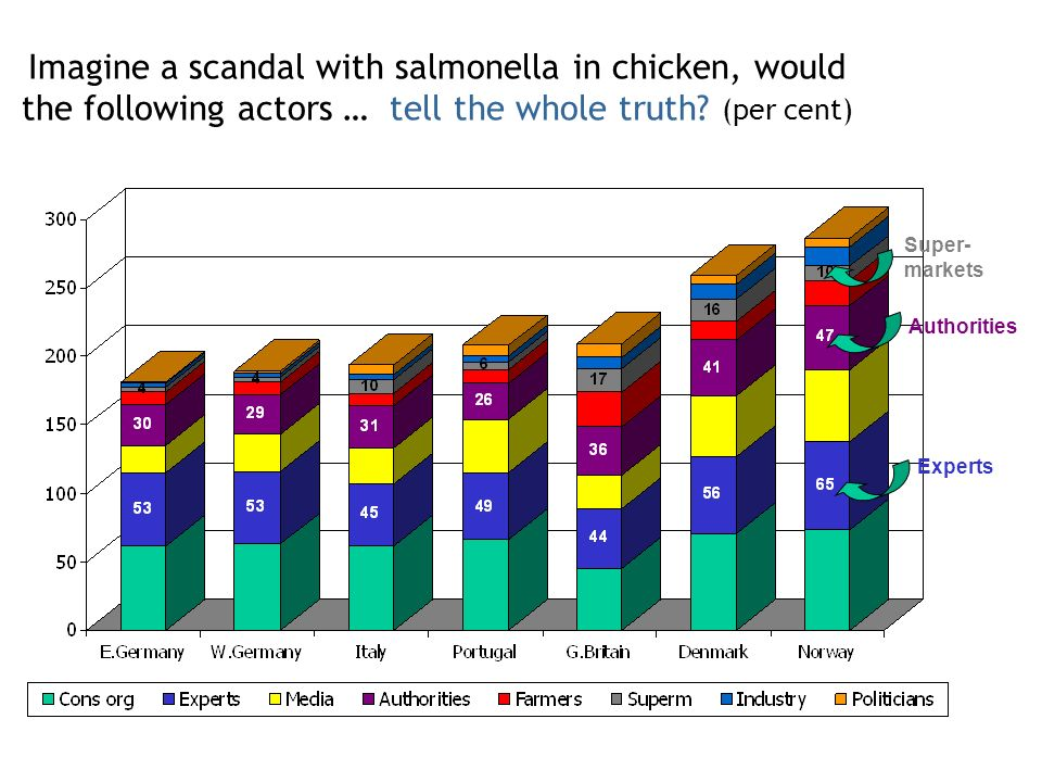 Imagine a scandal with salmonella in chicken, would the following actors … tell the whole truth.