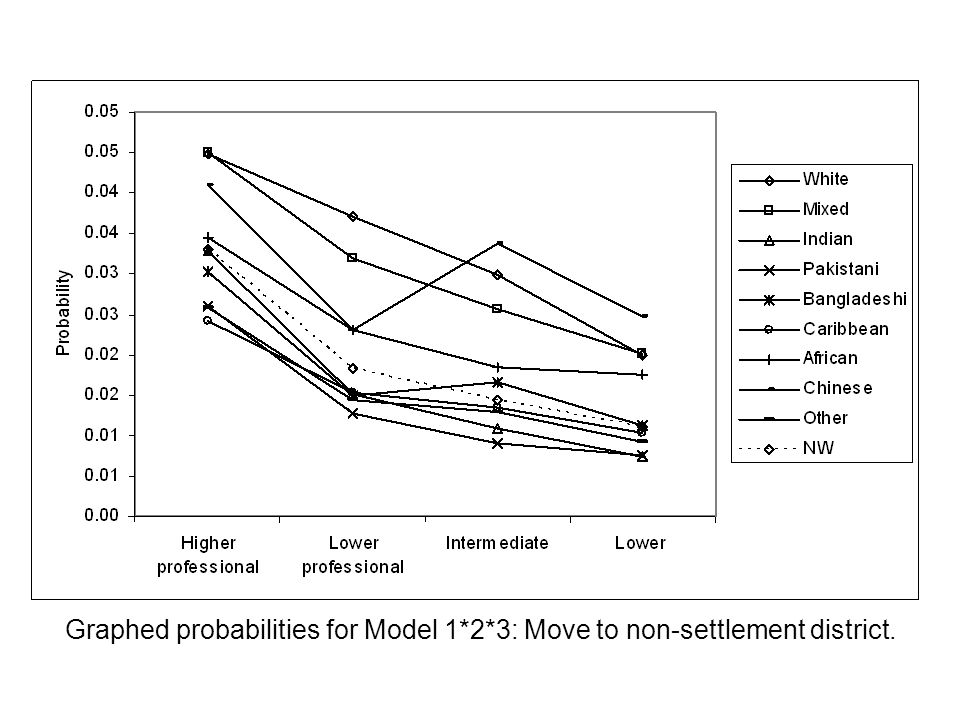 Graphed probabilities for Model 1*2*3: Move to non-settlement district.