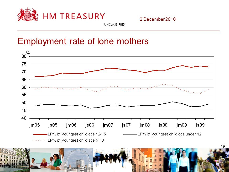 2 December 2010 UNCLASSIFIED 16 Employment rate of lone mothers