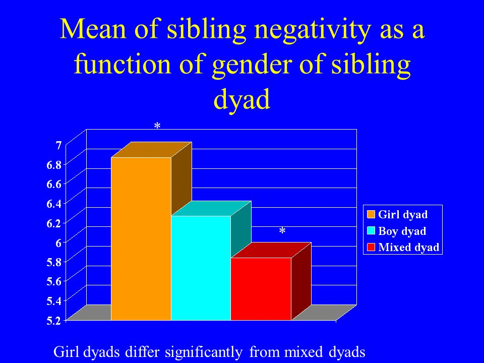 Mean of sibling negativity as a function of gender of sibling dyad Girl dyads differ significantly from mixed dyads * *