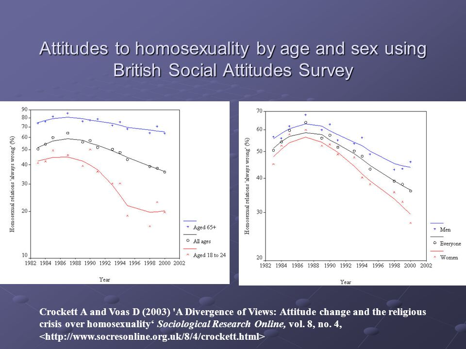 Attitudes to homosexuality by age and sex using British Social Attitudes Survey Crockett A and Voas D (2003) A Divergence of Views: Attitude change and the religious crisis over homosexuality Sociological Research Online, vol.