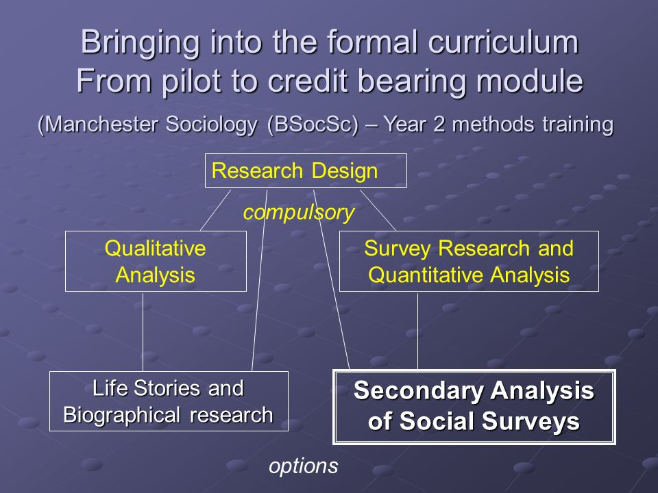 Bringing into the formal curriculum From pilot to credit bearing module Research Design Qualitative Analysis Survey Research and Quantitative Analysis Life Stories and Biographical research Secondary Analysis of Social Surveys compulsory options (Manchester Sociology (BSocSc) – Year 2 methods training