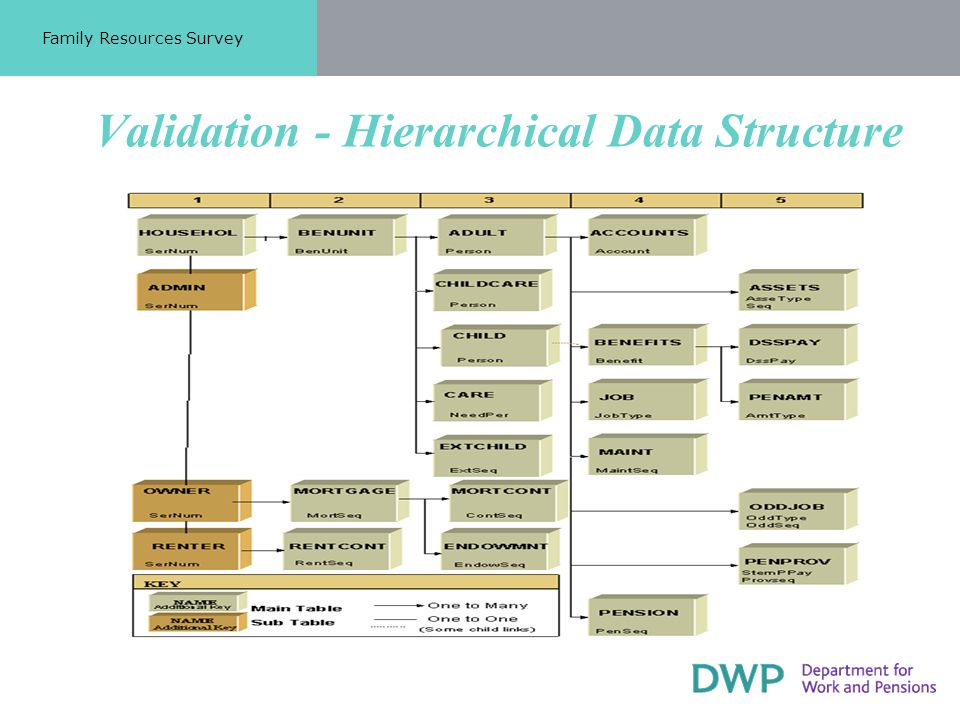 Validation - Hierarchical Data Structure Family Resources Survey