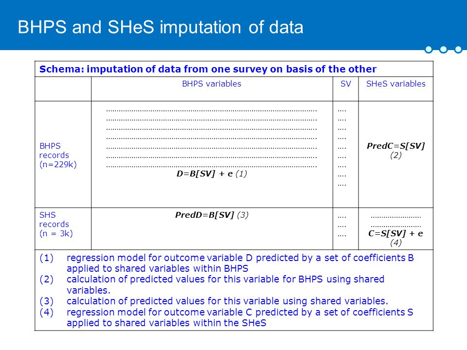 BHPS and SHeS imputation of data Schema: imputation of data from one survey on basis of the other BHPS variablesSVSHeS variables BHPS records (n=229k) ……………………………………………………………………………………….