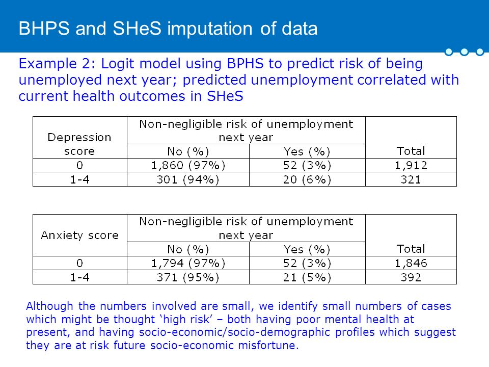 BHPS and SHeS imputation of data Example 2: Logit model using BPHS to predict risk of being unemployed next year; predicted unemployment correlated with current health outcomes in SHeS Although the numbers involved are small, we identify small numbers of cases which might be thought high risk – both having poor mental health at present, and having socio-economic/socio-demographic profiles which suggest they are at risk future socio-economic misfortune.