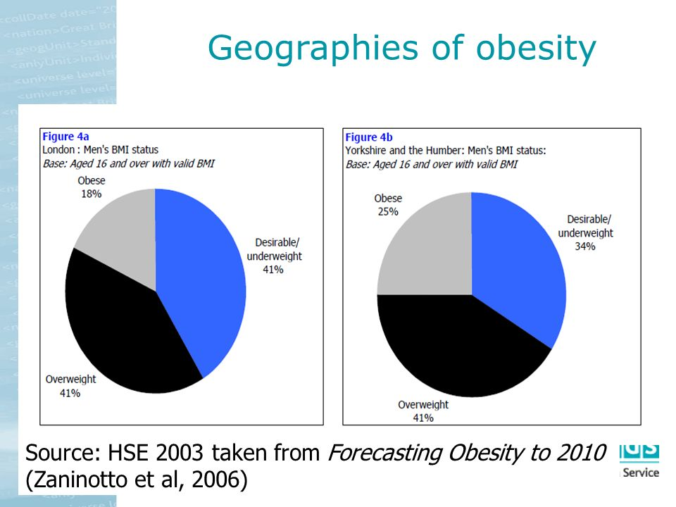 Geographies of obesity Source: HSE 2003 taken from Forecasting Obesity to 2010 (Zaninotto et al, 2006)