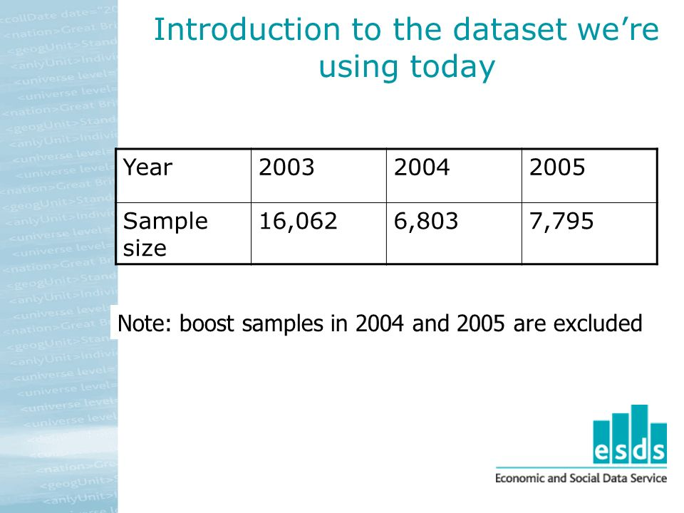 Introduction to the dataset were using today Year200320042005 Sample size 16,0626,8037,795 Note: boost samples in 2004 and 2005 are excluded