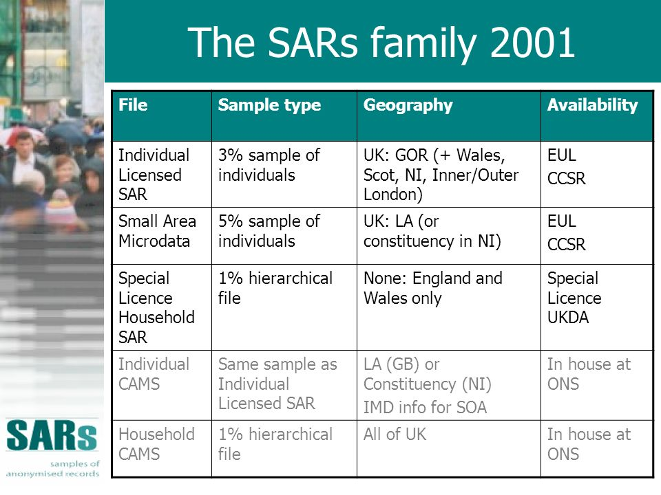 The SARs family 2001 FileSample typeGeographyAvailability Individual Licensed SAR 3% sample of individuals UK: GOR (+ Wales, Scot, NI, Inner/Outer London) EUL CCSR Small Area Microdata 5% sample of individuals UK: LA (or constituency in NI) EUL CCSR Special Licence Household SAR 1% hierarchical file None: England and Wales only Special Licence UKDA Individual CAMS Same sample as Individual Licensed SAR LA (GB) or Constituency (NI) IMD info for SOA In house at ONS Household CAMS 1% hierarchical file All of UKIn house at ONS
