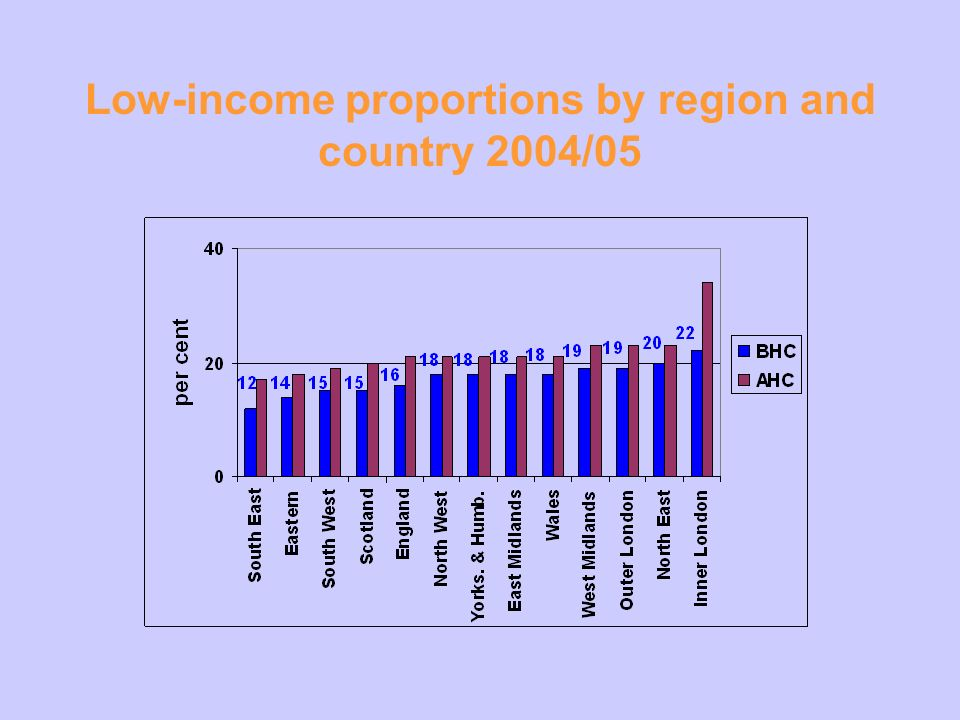 Low-income proportions by region and country 2004/05