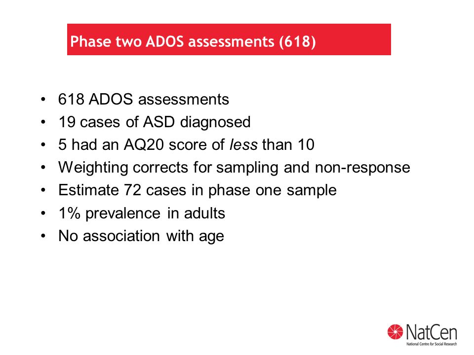 Phase two ADOS assessments (618) 618 ADOS assessments 19 cases of ASD diagnosed 5 had an AQ20 score of less than 10 Weighting corrects for sampling and non-response Estimate 72 cases in phase one sample 1% prevalence in adults No association with age