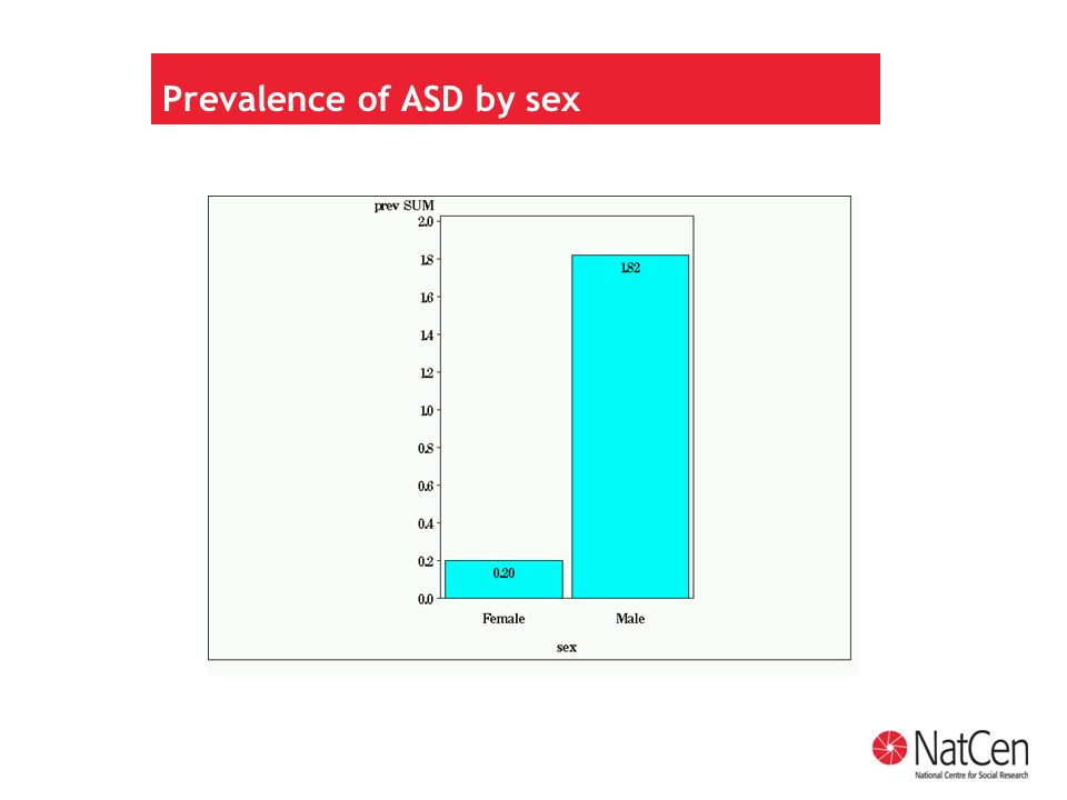 Prevalence of ASD by sex