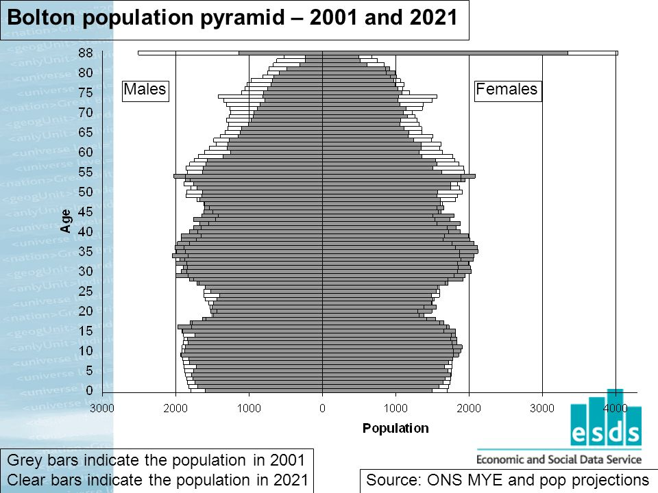 Bolton population pyramid – 2001 and 2021 MalesFemales Grey bars indicate the population in 2001 Clear bars indicate the population in 2021 Source: ONS MYE and pop projections