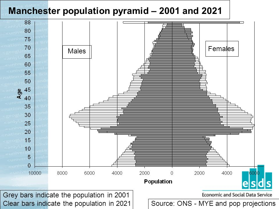 Manchester population pyramid – 2001 and 2021 Males Females Grey bars indicate the population in 2001 Clear bars indicate the population in 2021 Source: ONS - MYE and pop projections
