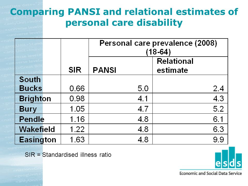 Comparing PANSI and relational estimates of personal care disability SIR = Standardised illness ratio