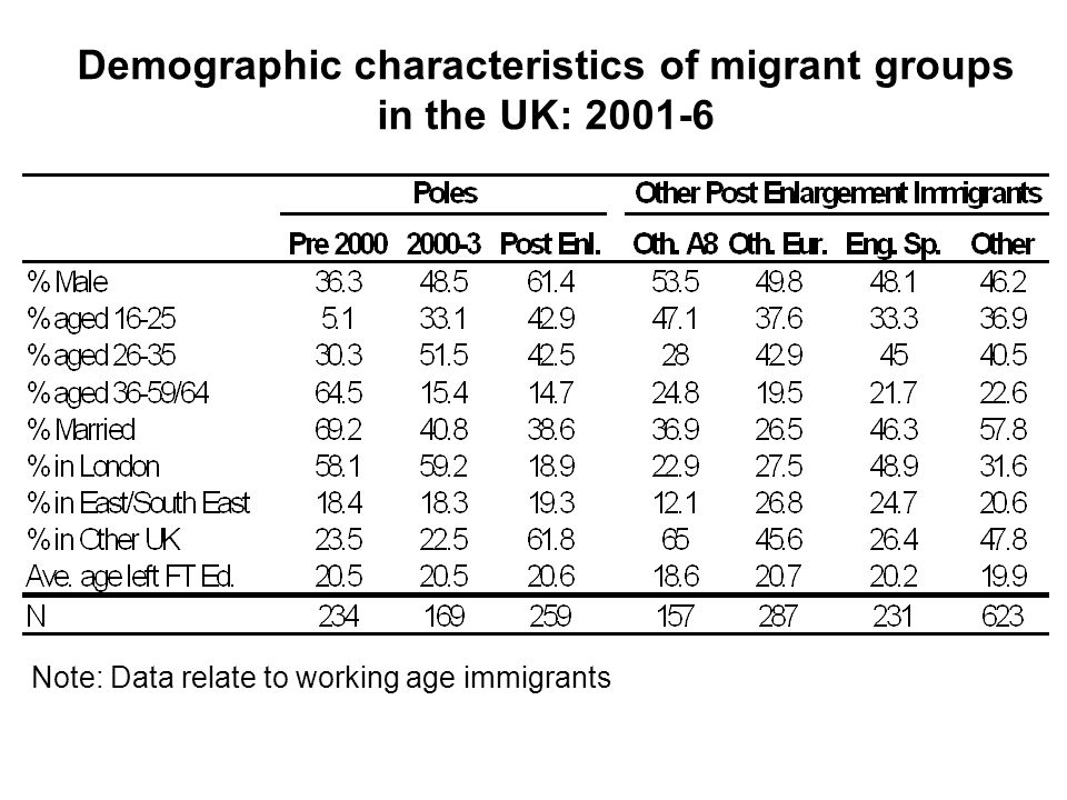 Demographic characteristics of migrant groups in the UK: Note: Data relate to working age immigrants