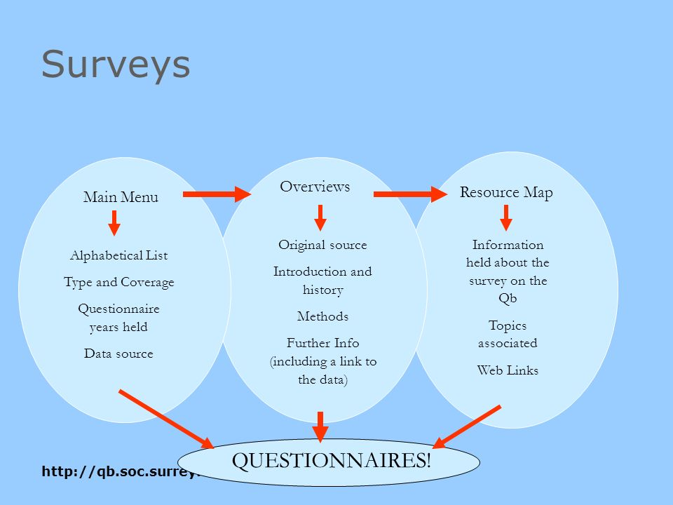 Surveys Main Menu Alphabetical List Type and Coverage Questionnaire years held Data source Overviews Original source Introduction and history Methods Further Info (including a link to the data) Resource Map Information held about the survey on the Qb Topics associated Web Links QUESTIONNAIRES!