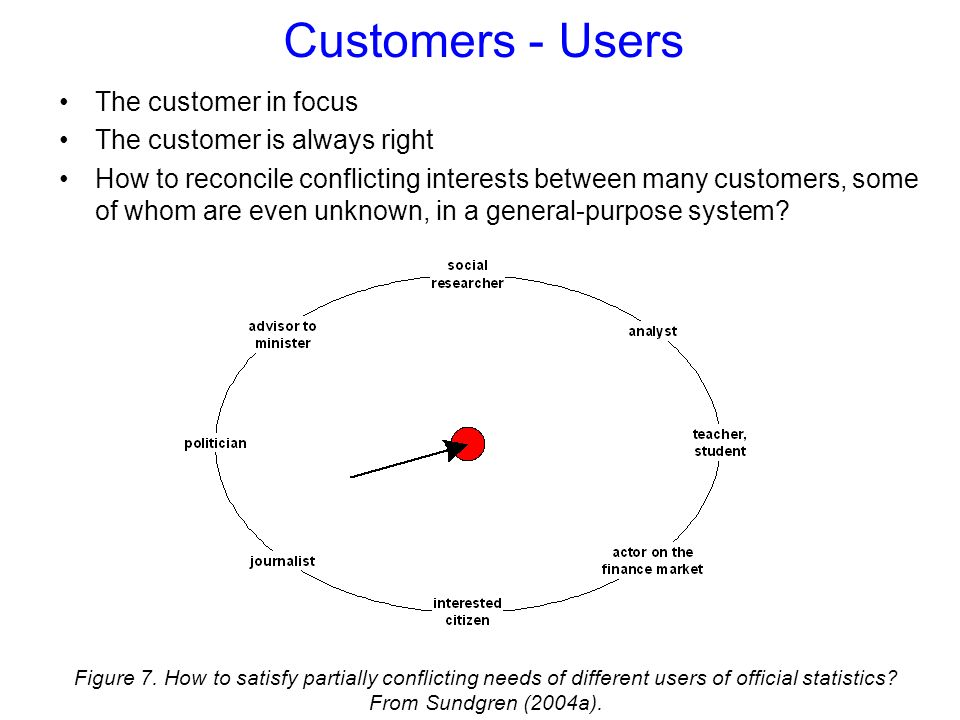 Customers - Users The customer in focus The customer is always right How to reconcile conflicting interests between many customers, some of whom are even unknown, in a general-purpose system.