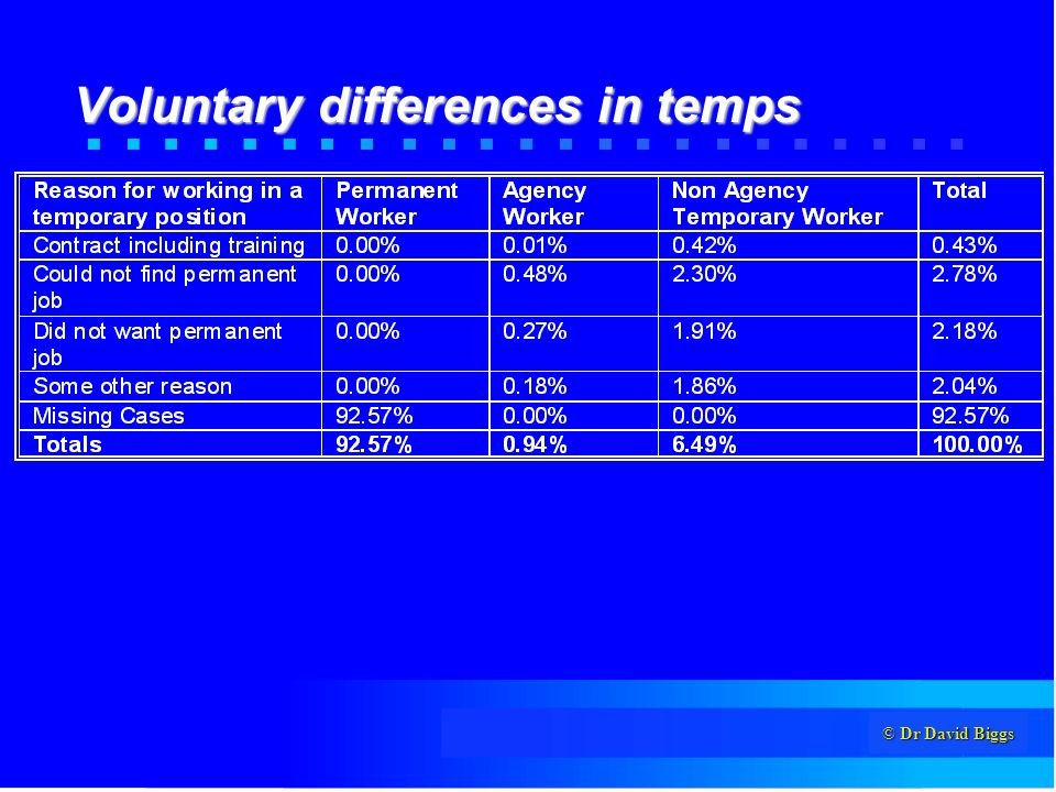 © Dr David Biggs Voluntary differences in temps
