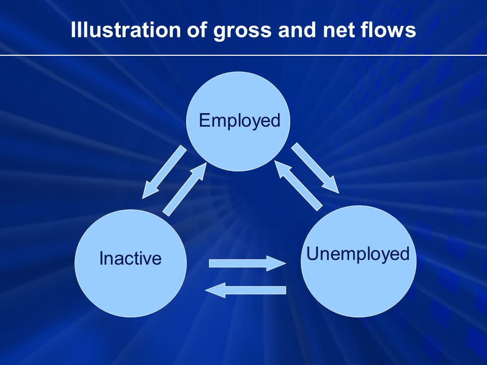 Illustration of gross and net flows Employed Unemployed Inactive