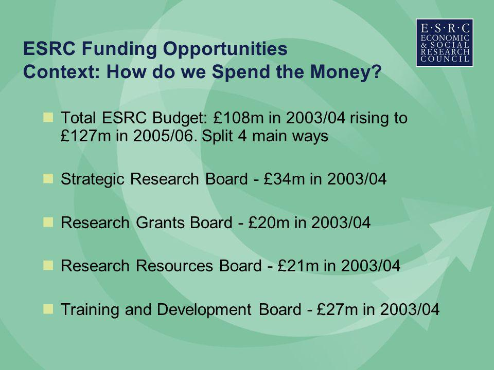 ESRC Funding Opportunities Context: How do we Spend the Money.