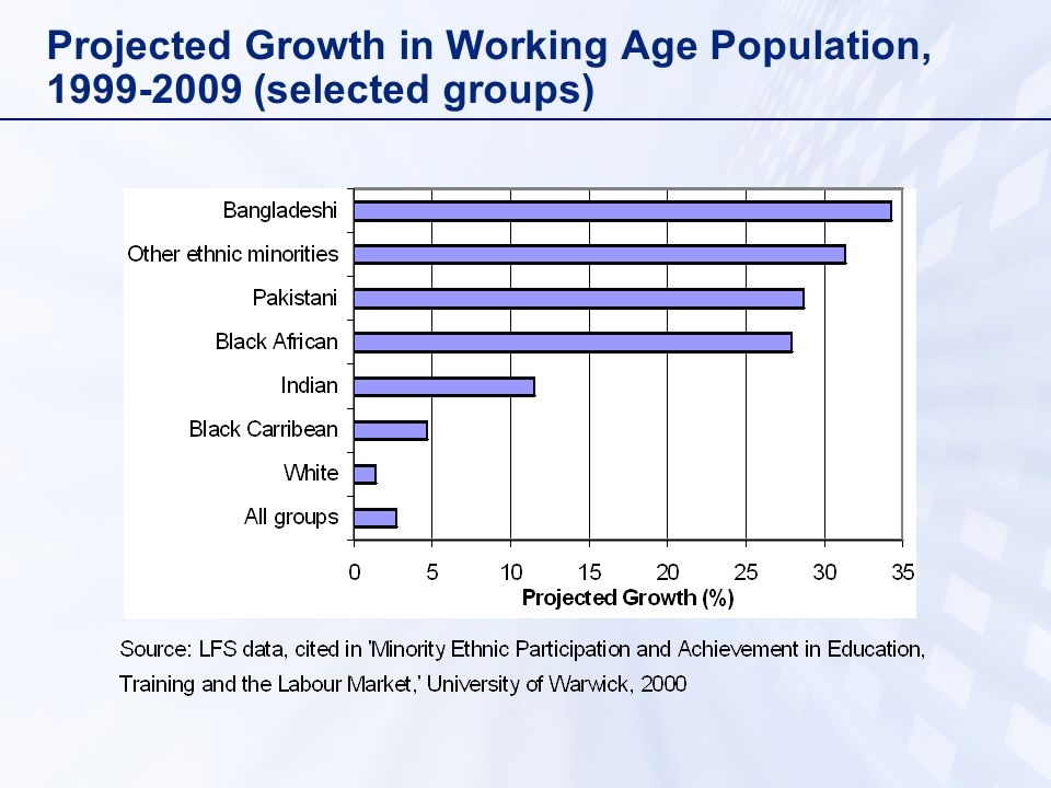 Projected Growth in Working Age Population, (selected groups)