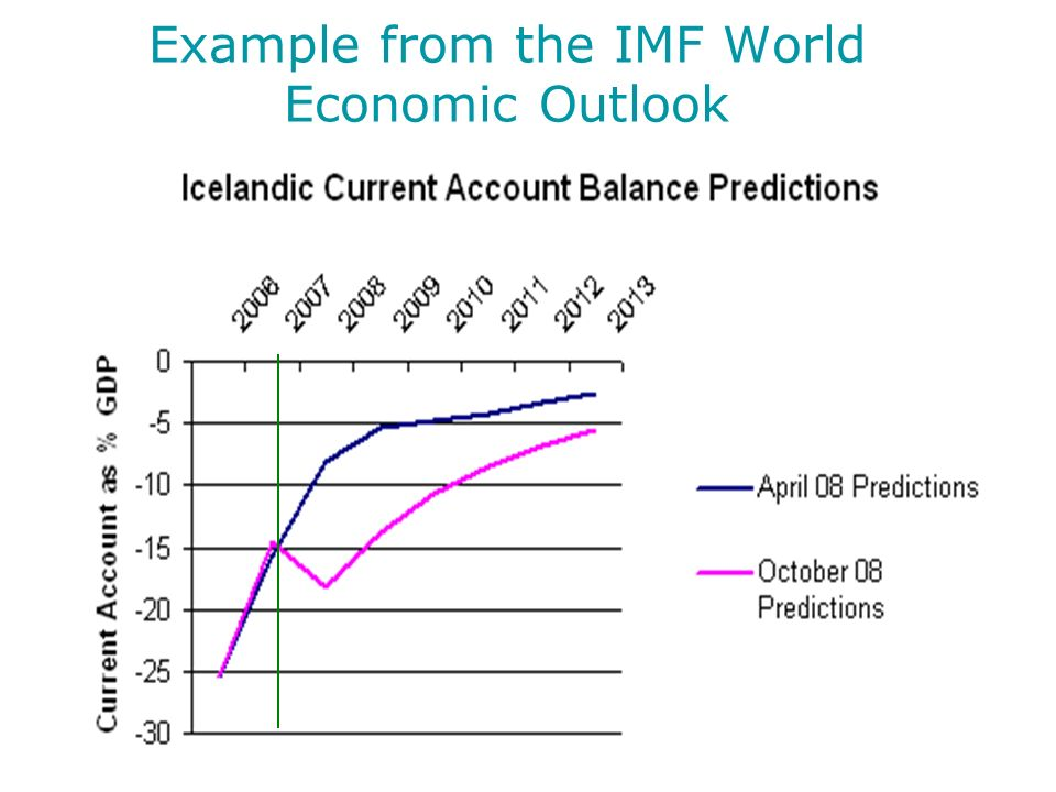 Example from the IMF World Economic Outlook