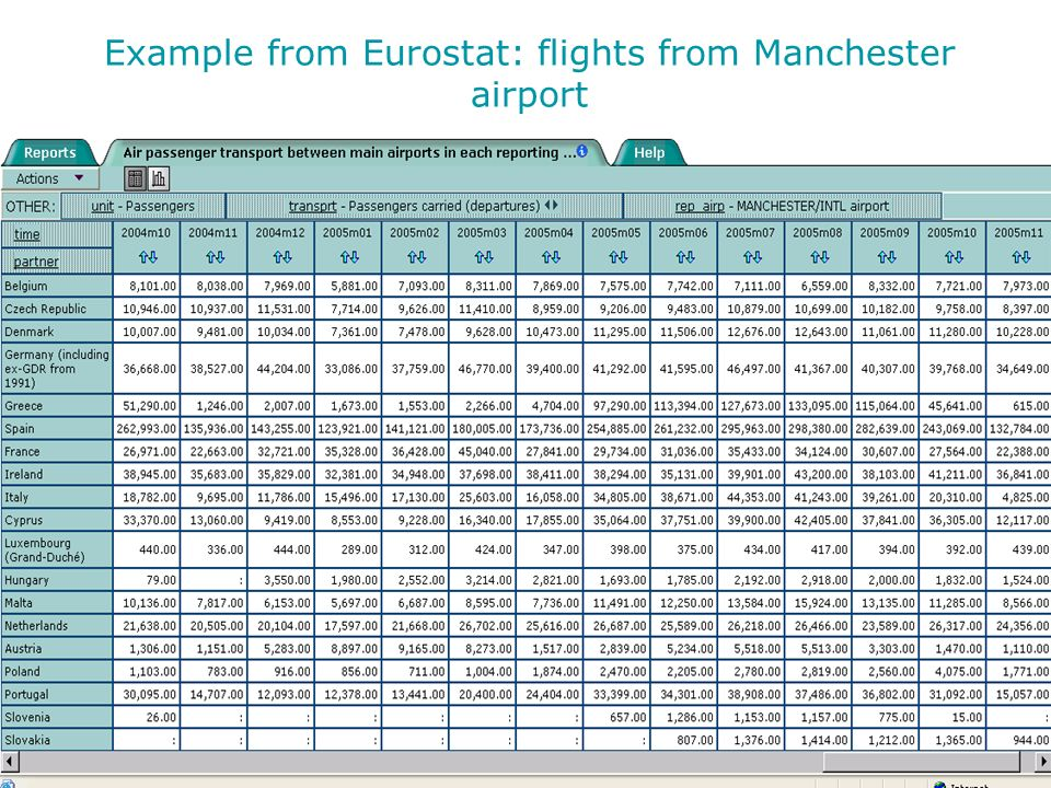 Example from Eurostat: flights from Manchester airport