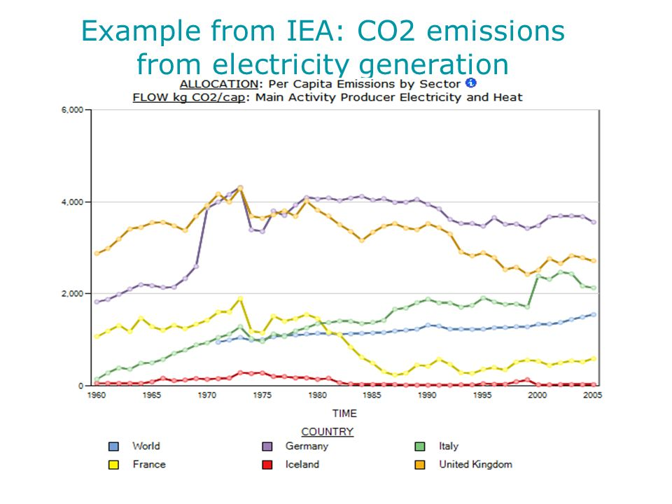Example from IEA: CO2 emissions from electricity generation