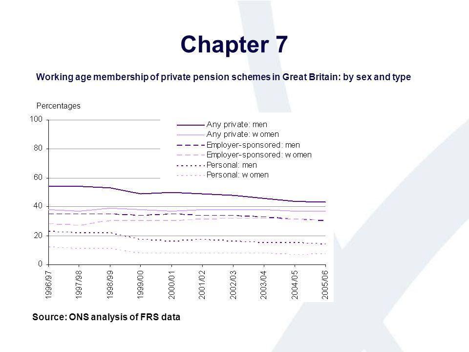 Chapter 7 Working age membership of private pension schemes in Great Britain: by sex and type Source: ONS analysis of FRS data Percentages