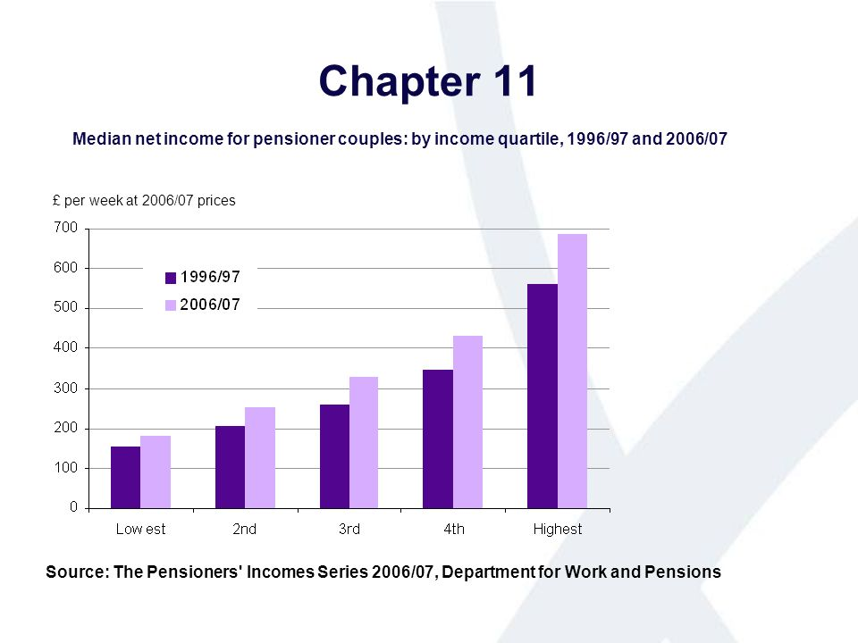 Chapter 11 Median net income for pensioner couples: by income quartile, 1996/97 and 2006/07 Source: The Pensioners Incomes Series 2006/07, Department for Work and Pensions £ per week at 2006/07 prices