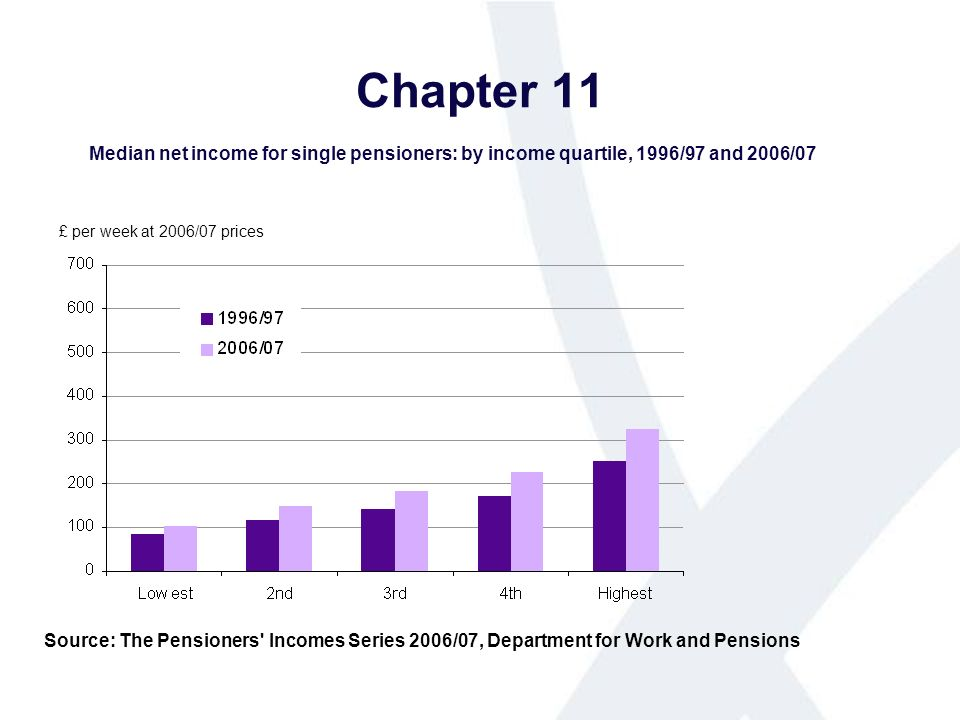 Chapter 11 Median net income for single pensioners: by income quartile, 1996/97 and 2006/07 Source: The Pensioners Incomes Series 2006/07, Department for Work and Pensions £ per week at 2006/07 prices