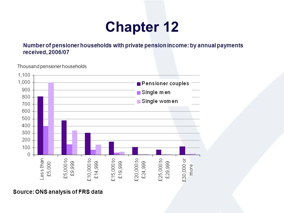 Chapter 12 Number of pensioner households with private pension income: by annual payments received, 2006/07 Source: ONS analysis of FRS data Thousand pensioner households