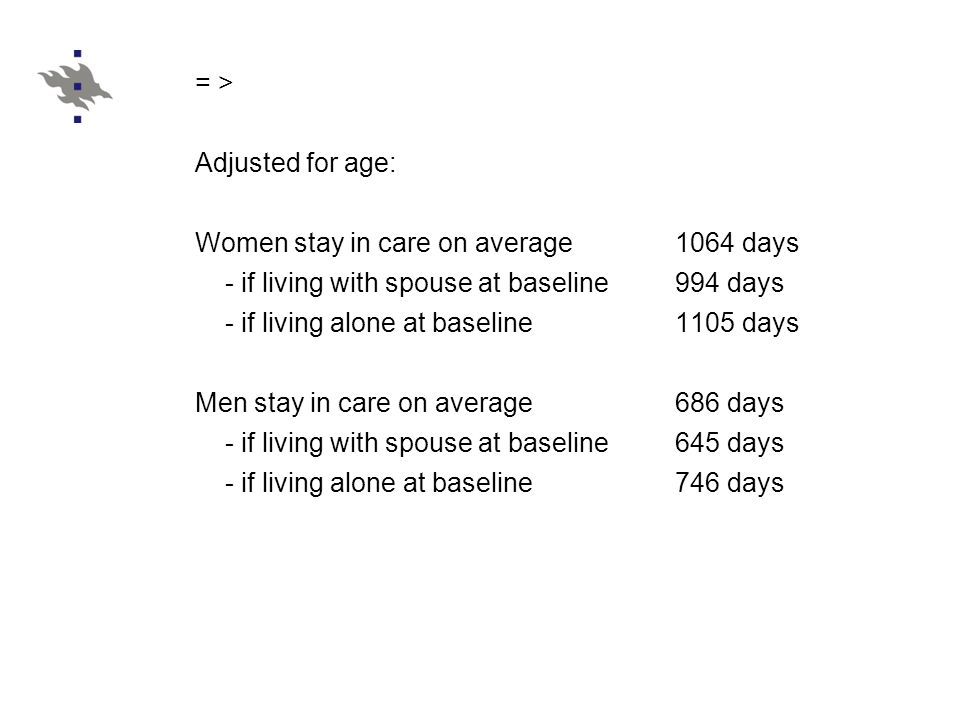 = > Adjusted for age: Women stay in care on average 1064 days - if living with spouse at baseline 994 days - if living alone at baseline 1105 days Men stay in care on average 686 days - if living with spouse at baseline 645 days - if living alone at baseline 746 days
