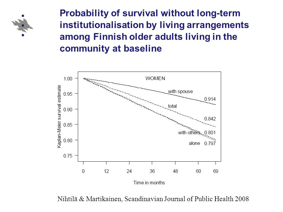Probability of survival without long-term institutionalisation by living arrangements among Finnish older adults living in the community at baseline Nihtilä & Martikainen, Scandinavian Journal of Public Health 2008