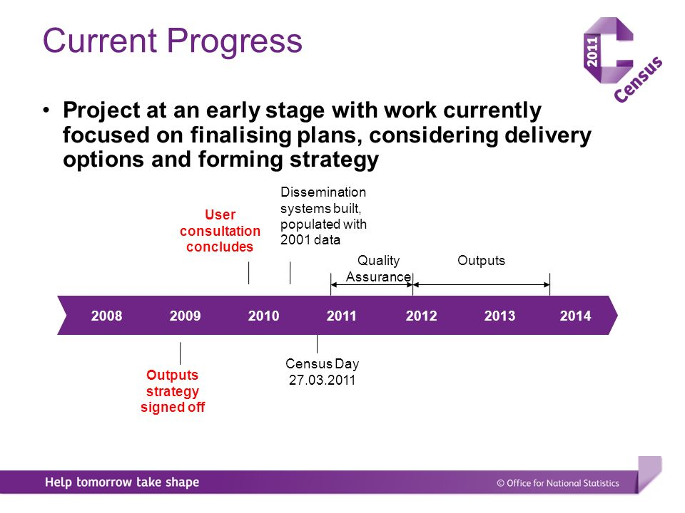 Current Progress Project at an early stage with work currently focused on finalising plans, considering delivery options and forming strategy Census Day Outputs Outputs strategy signed off Quality Assurance Dissemination systems built, populated with 2001 data User consultation concludes